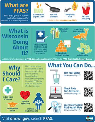 PFAS Infographic