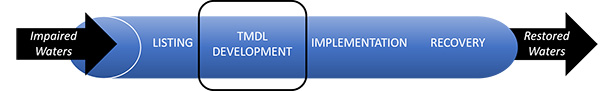 The TMDL process pipeline - Development stage