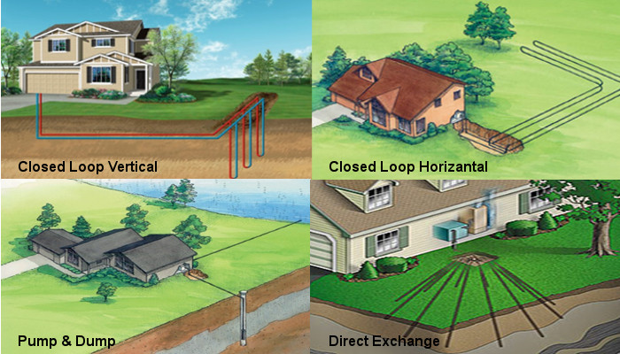 Geothermal System Types
